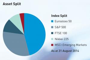 Asset Split